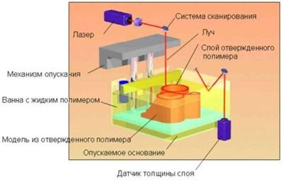 Принцип печати SLA